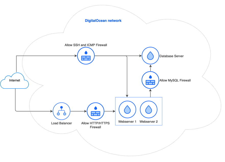 DigitalOcean Droplets Load Balancer and Firewalls
