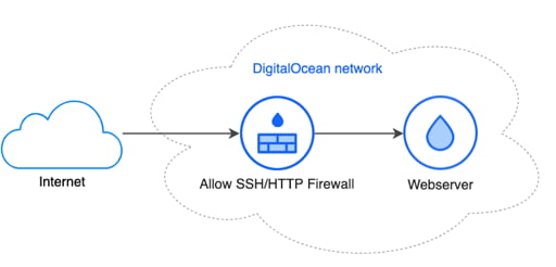 DigitalOcean SSH and Web Firewall and Droplet